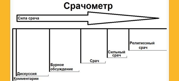 Срачометр